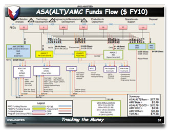 Funds flowchart