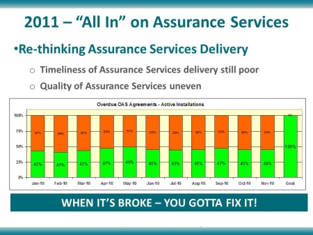 Assurance Services: Before
