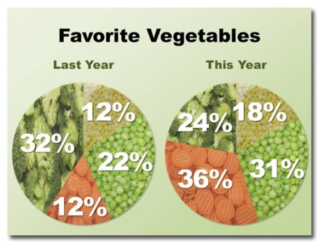 Favorite Veg chart: after 2